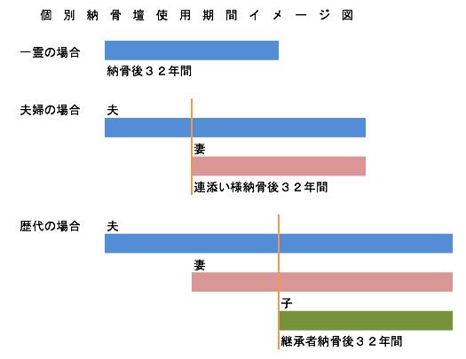 納骨壇使用期間イメージ図